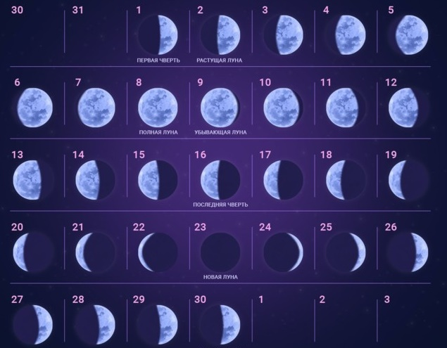 Лунный календарь похудения благоприятные лунные дни 2016