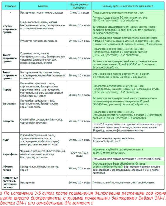 Таблица норм приготовления раствора